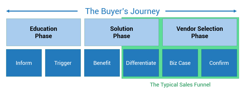 Three high-level phases (Education, Solution, and Vendor Selection), each broken into two parts (Inform and Trigger, Benefit and Differentiate, and Business Case and Confirm)