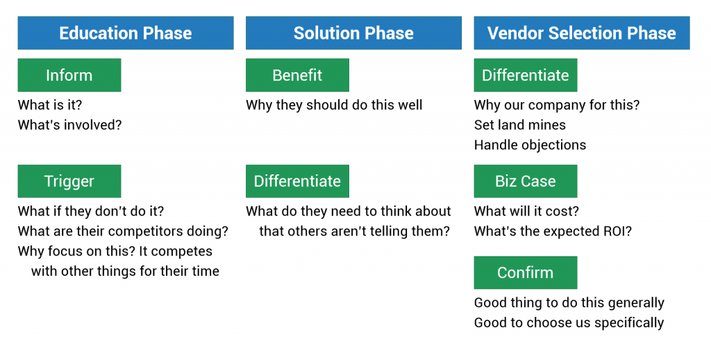 The phases of the buyer's journey, broken out according to the kinds of questions your content strategy should be answering.
